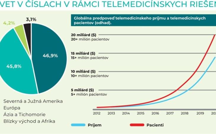 Lekárske noviny: Telemedicína vs COVID-19