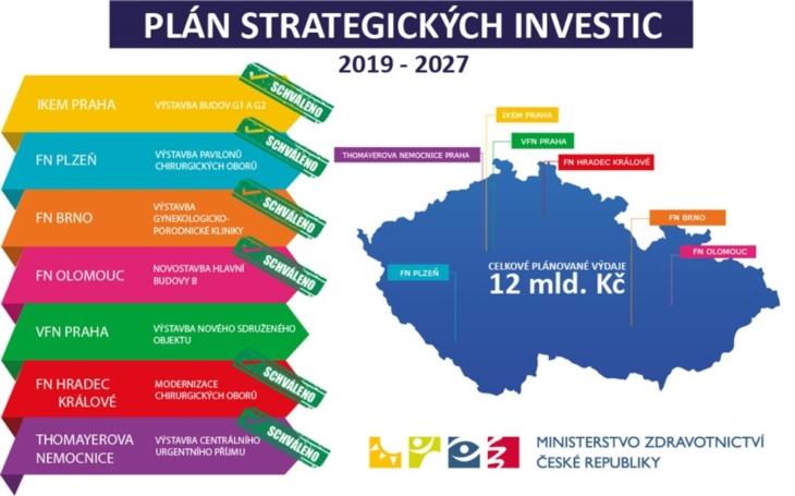 FN Olomouc: Strategická investice do novostavby hlavní budovy  za 2 miliardy dostala od ministerstva zelenou